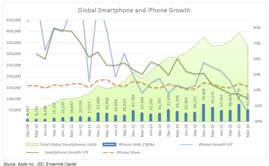 iPhone Market Data