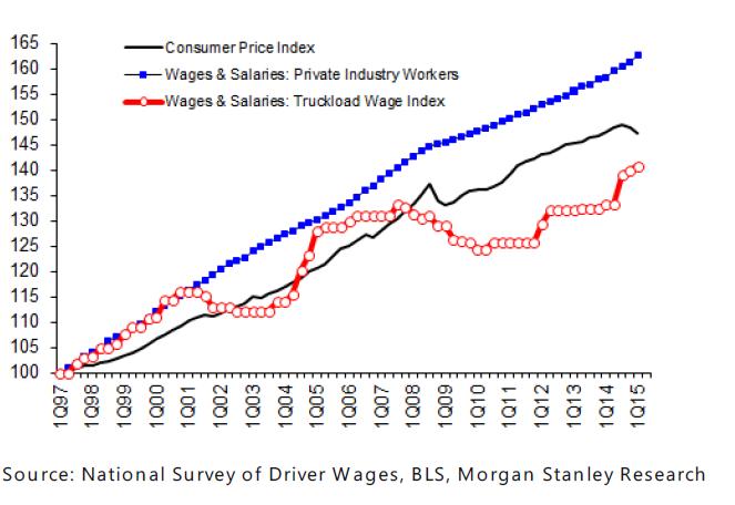 Trucker Wages