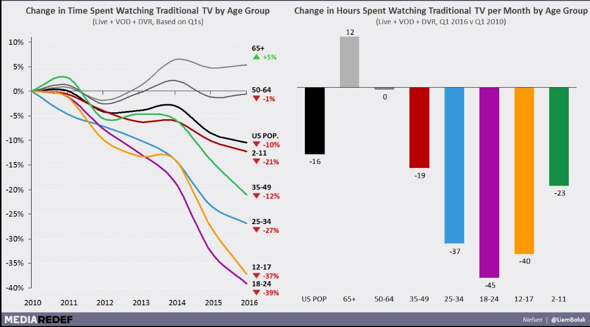 Avg Hrs of Trad TV per Mth by Age