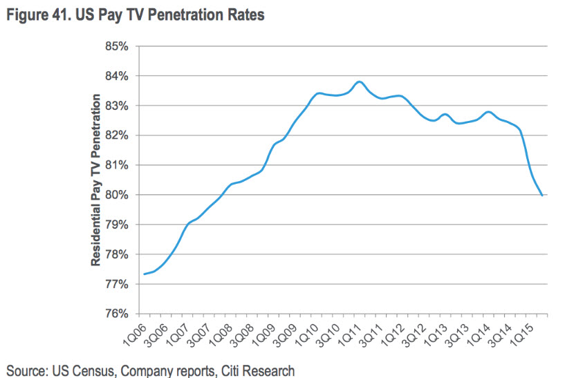 Pay TV sub penetration
