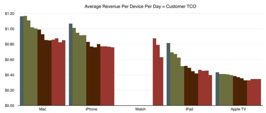 apple-revenue-per-device-per-day