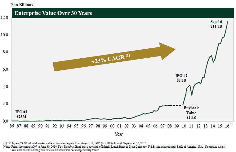 frc-enterprise-value