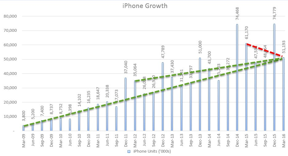 AAPL Q Growth