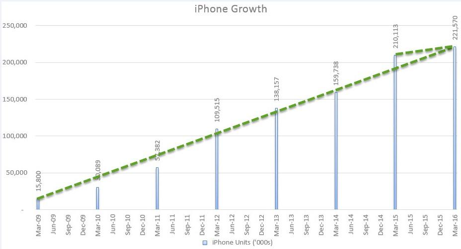 AAPL TTM Growth