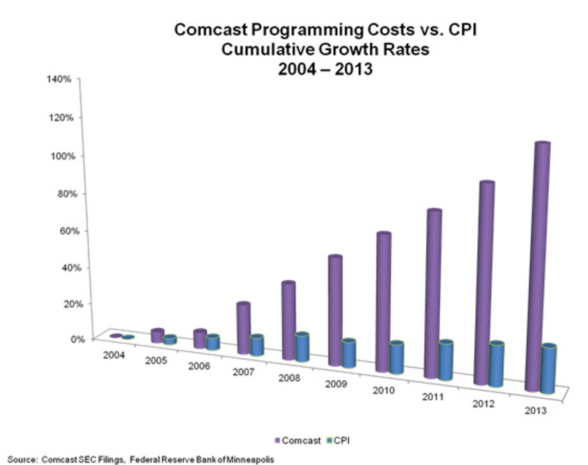 Comcast pricing