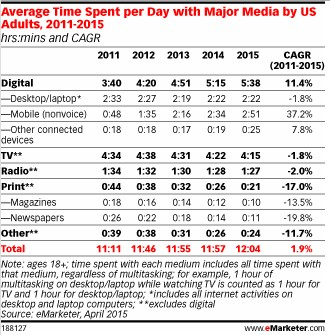 Time per Day w Major Media