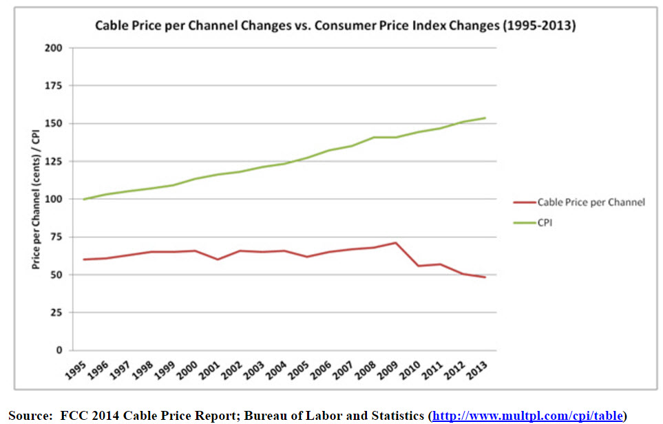 cable price per channel