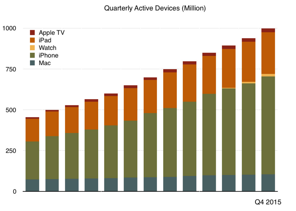 quarterly-active-devices