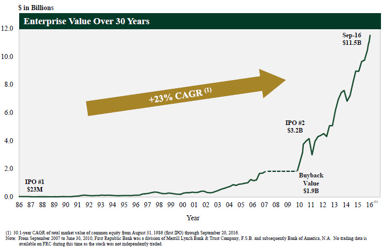 frc-enterprise-value