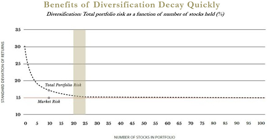 benefits-of-diversification